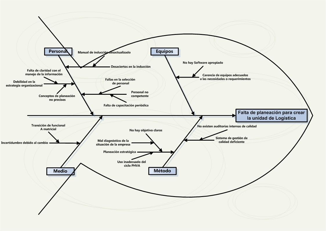 Lenguaje Y Comunicacion Organizadores Graficos