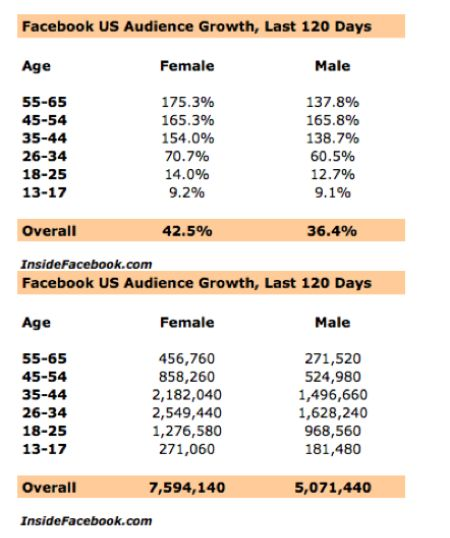 inside-facebook-us-audience-growth-last-120-days-feburary-2009