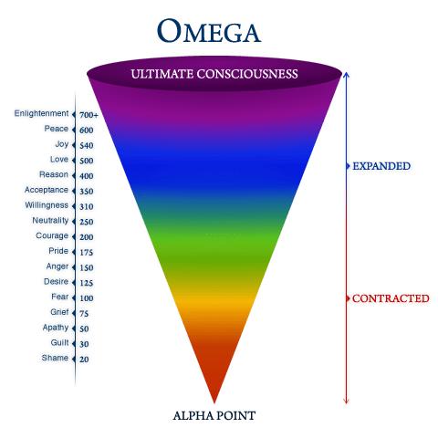 Vibrational-Chart