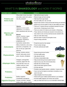 Shakeology ingredient benefit list