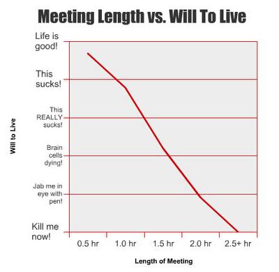 Meeting_length_vs