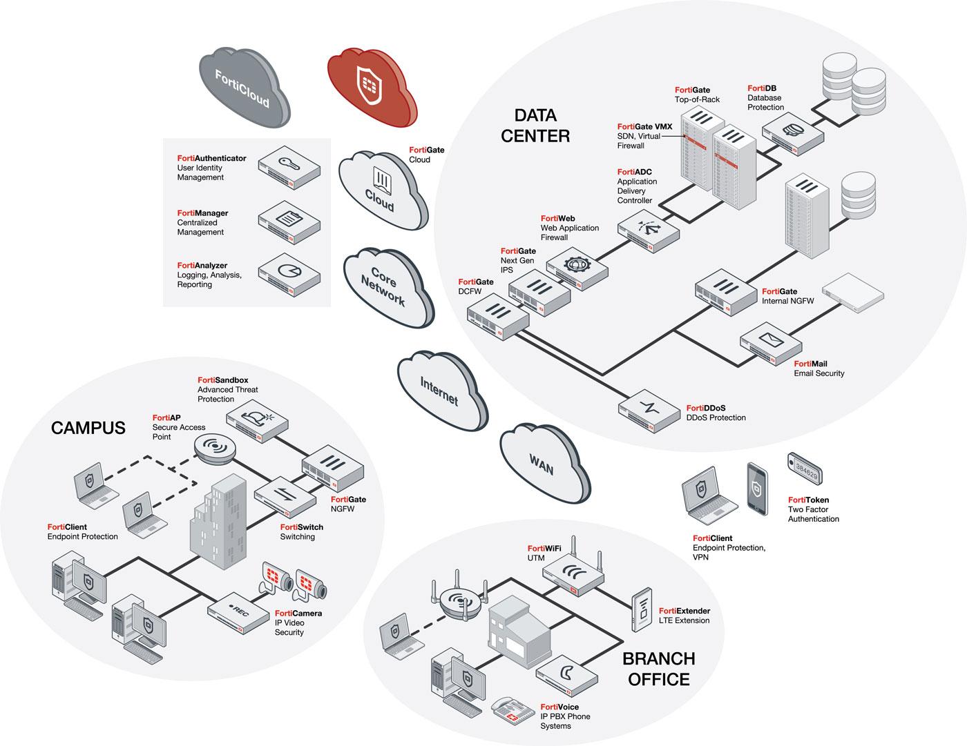 Fortinet Laurentian Technologies