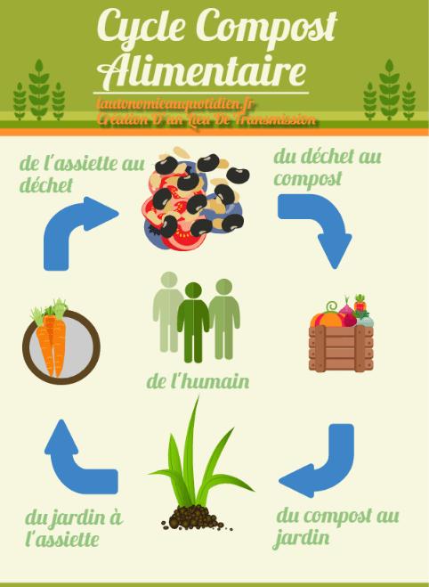du compost à l'assiette
