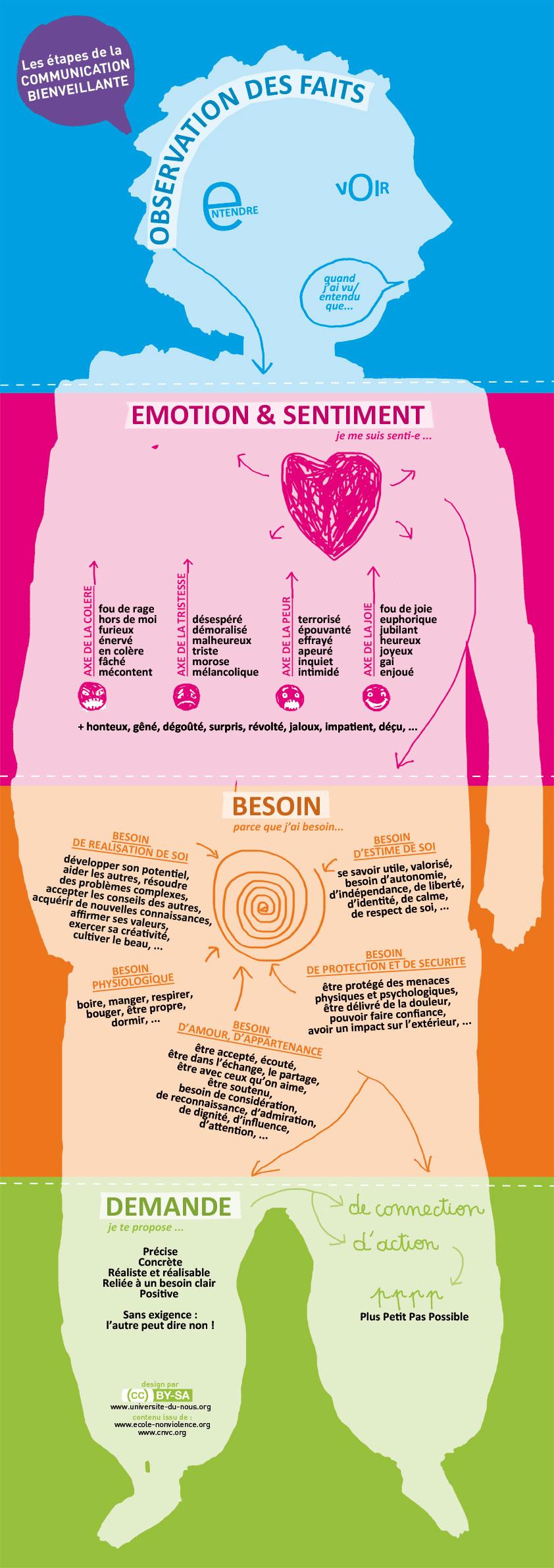 4 étapes de la communication non violente