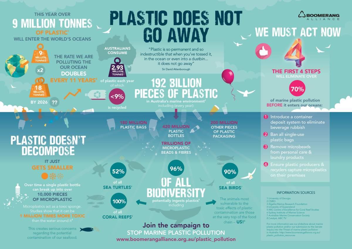 Infografis tentang mikroplastik