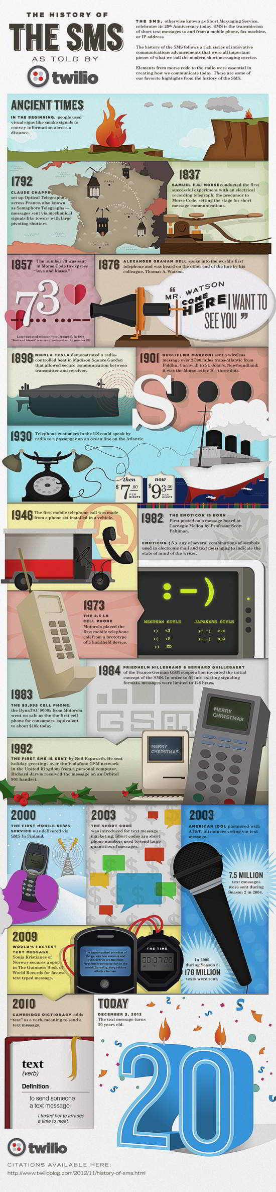 15 Texting Turns 20! The History of SMS