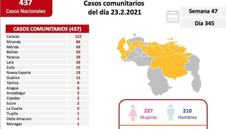 441 nuevos contagios coronavirus