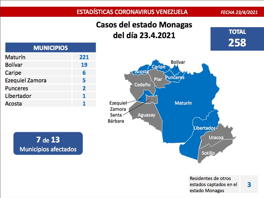 laverdaddemonagas.com covid 19 en monagas 258 casos y primer lugar nacional este 23 de abril de 2021