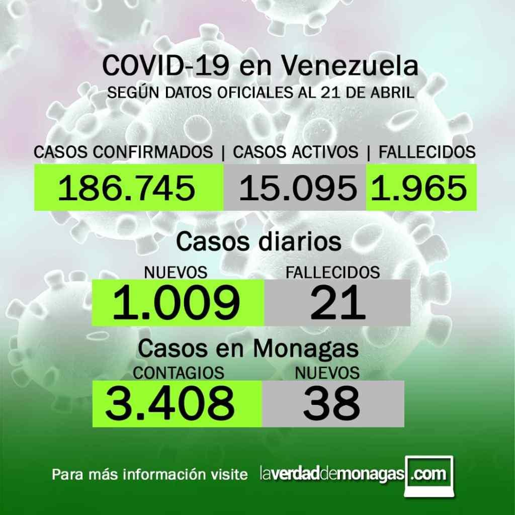 laverdaddemonagas.com covid 19 en venezuela 38 casos en monagas este miercoles 21 de abril de 2021 1