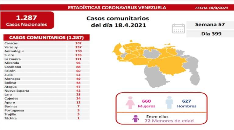 laverdaddemonagas.com covid 19 en venezuela 49 casos este domingo 18 de abril de 2021 en monagas