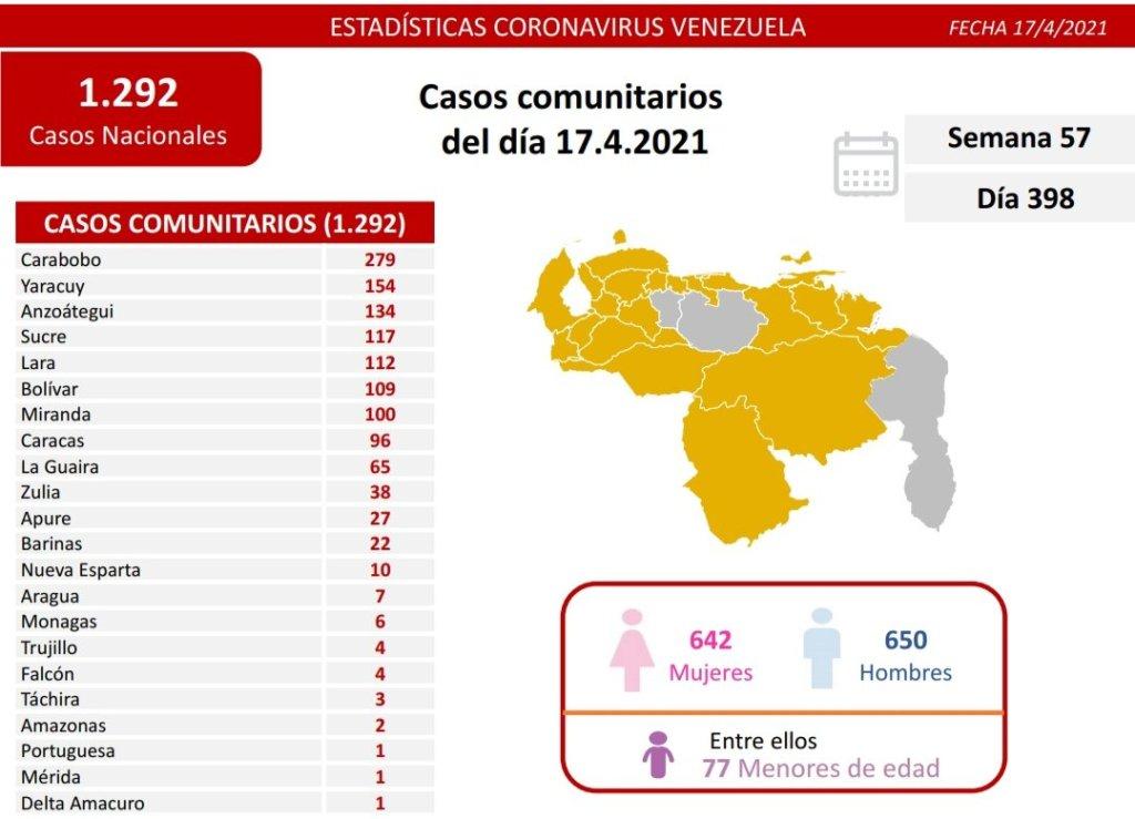 laverdaddemonagas.com covid 19 en venezuela seis casos positivos este sabado 17 de abril de 2021 en monagas