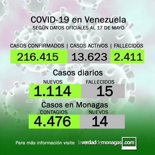 covid 19 en venezuela 14 casos en monagas este lunes 17 de mayo de 2021
