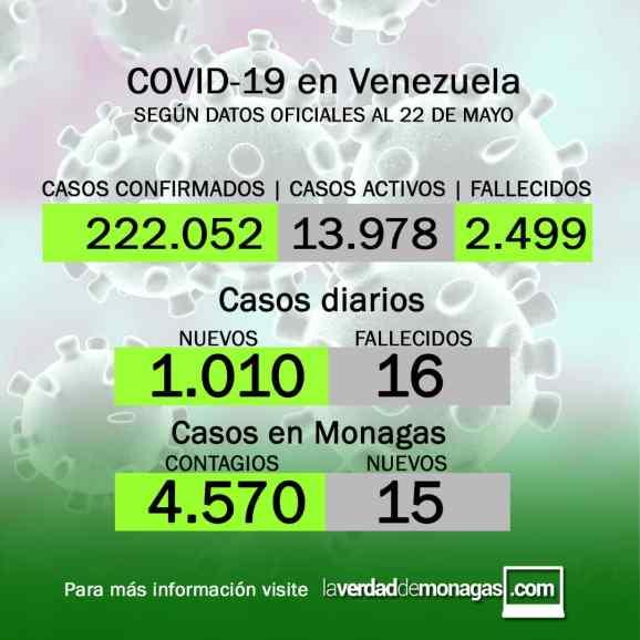 covid 19 en venezuela 15 casos en monagas este sabado 22 de mayo de 2021 1