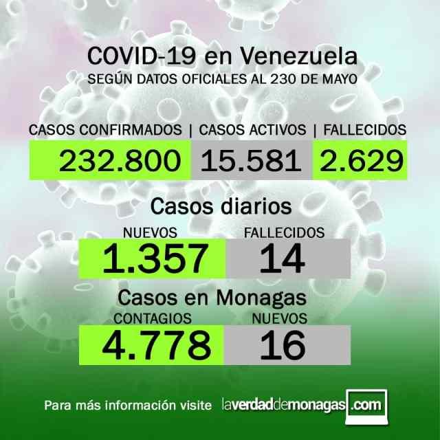 covid 19 en venezuela 16 casos en monagas este domingo 30 de mayo de 2021 laverdaddemonagas.com flyer 3005