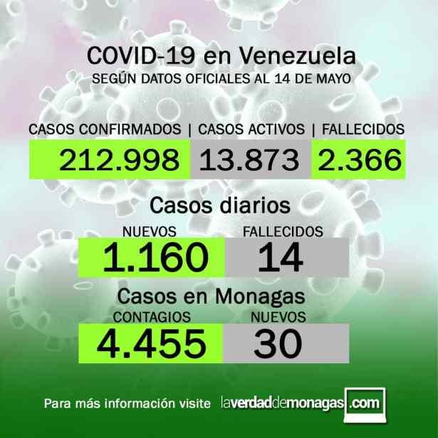 covid 19 en venezuela 30 casos en monagas este viernes 14 de mayo de 2021 1