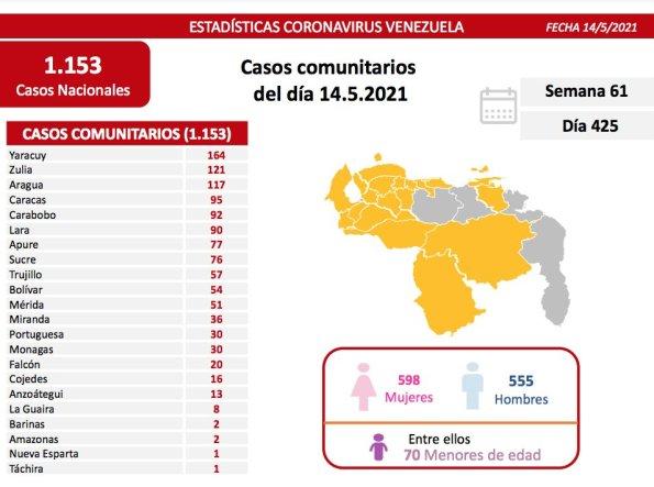 covid 19 en venezuela 30 casos en monagas este viernes 14 de mayo de 2021
