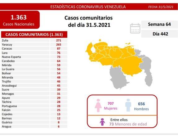 covid 19 en venezuela 31 casos en monagas este lunes 31 de mayo de 2021 laverdaddemonagas.com covid19 3105