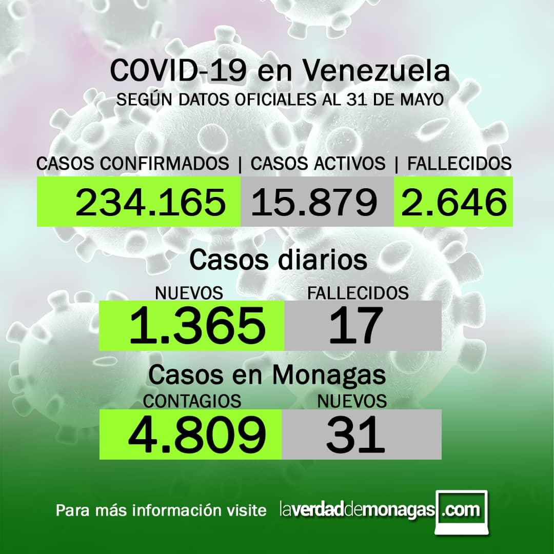 covid 19 en venezuela 31 casos en monagas este lunes 31 de mayo de 2021 laverdaddemonagas.com flyer 3105