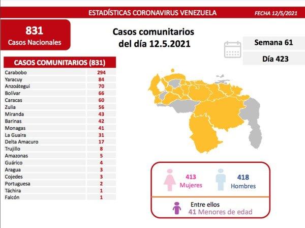 covid 19 en venezuela 41 casos en monagas este miercoles 12 de mayo de 2021