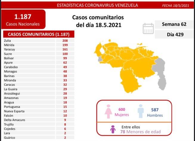 covid 19 en venezuela 48 casos en monagas este martes 18 de mayo de 2021 1