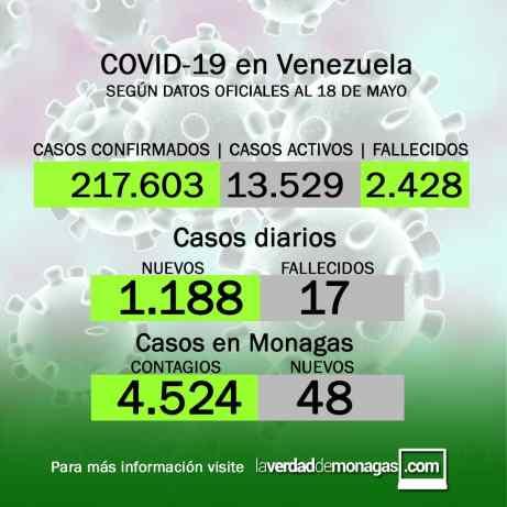 covid 19 en venezuela 48 casos en monagas este martes 18 de mayo de 2021