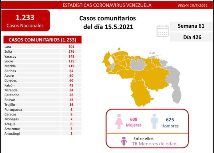 covid 19 en venezuela 7 casos en monagas este sabado 15 de mayo de 2021