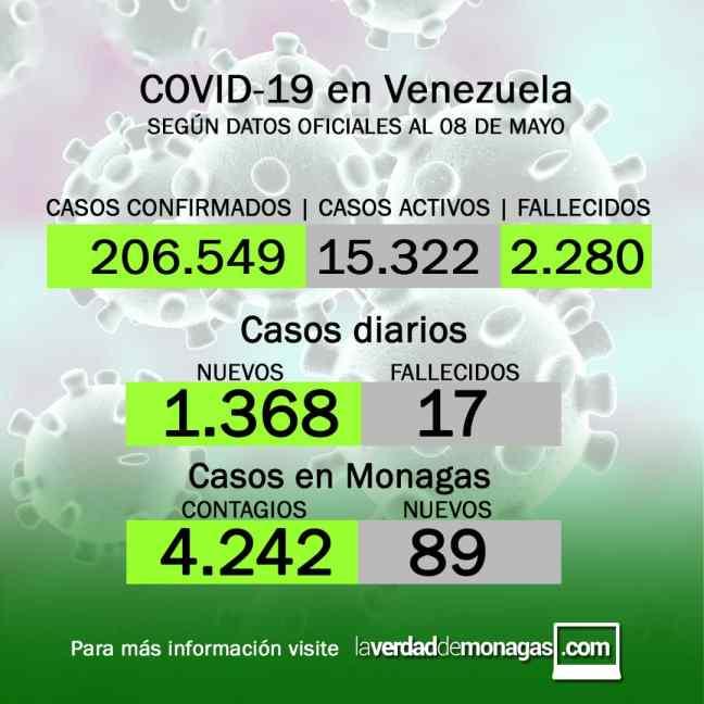 covid 19 en venezuela 89 casos en monagas este sabado 8 de mayo de 2021 1