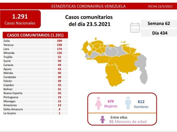 covid 19 en venezuela casos en monagas este domingo 23 de mayo de 2021