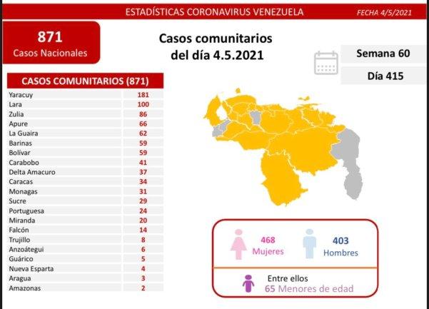 covid 19 en venezuela casos en monagas este martes 4 de mayo de 2021