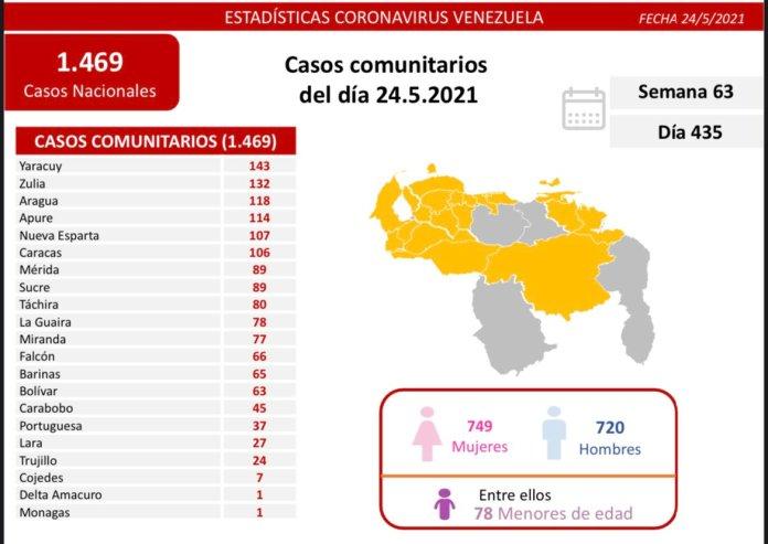 covid 19 en venezuela un caso positivo en monagas este lunes 24 de mayo de 2021