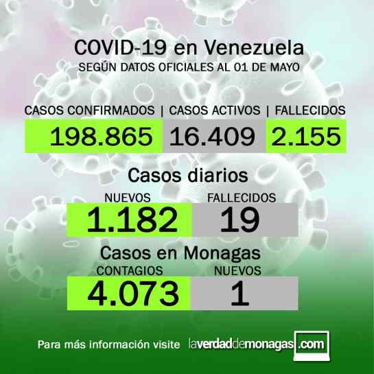 laverdaddemonagas.com covid 19 en venezuela monagas con un solo caso positivo este 1 de mayo de 2021 1