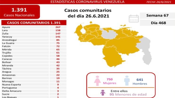 covid 19 en venezuela 11 casos en monagas este sabado 26 de junio de 2021 laverdaddemonagas.com covid19 2606