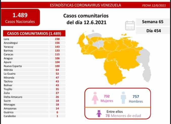 covid 19 en venezuela 18 casos positivos en monagas este 12 de junio de 2021 laverdaddemonagas.com covid19 1206