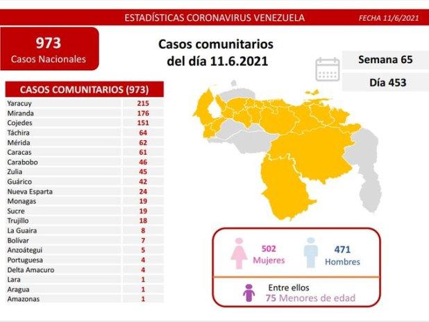 covid 19 en venezuela 19 casos en monagas este viernes 11 de junio de 2021 laverdaddemonagas.com covid19 1106
