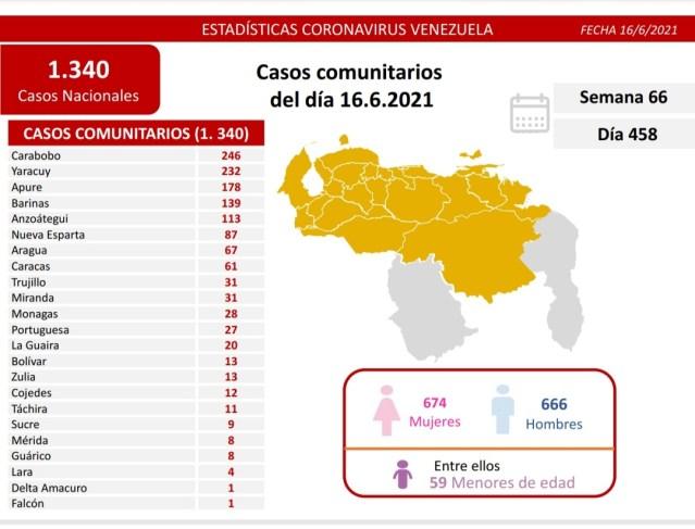 covid 19 en venezuela 28 casos en monagas este miercoles 16 de junio de 2021 laverdaddemonagas.com covid1606