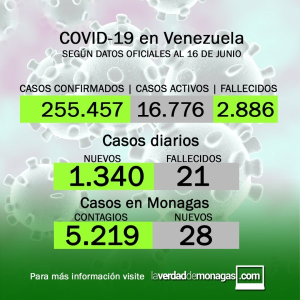covid 19 en venezuela 28 casos en monagas este miercoles 16 de junio de 2021 laverdaddemonagas.com flyer1606