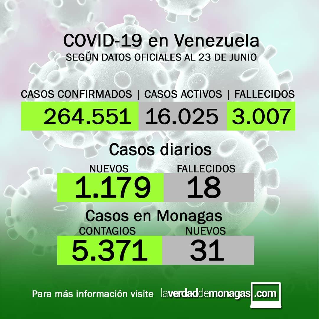 covid 19 en venezuela 31 casos en monagas este miercoles 23 de junio de 2021 laverdaddemonagas.com flyer 2306