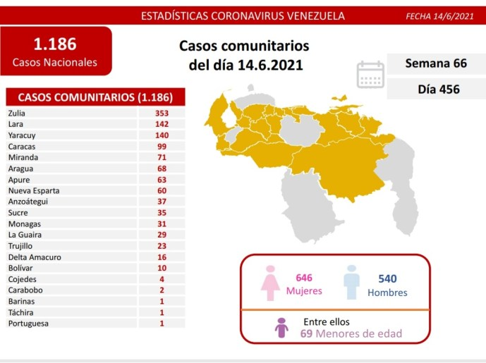 Covid-19 en Venezuela: 31 nuevos contagios en Monagas