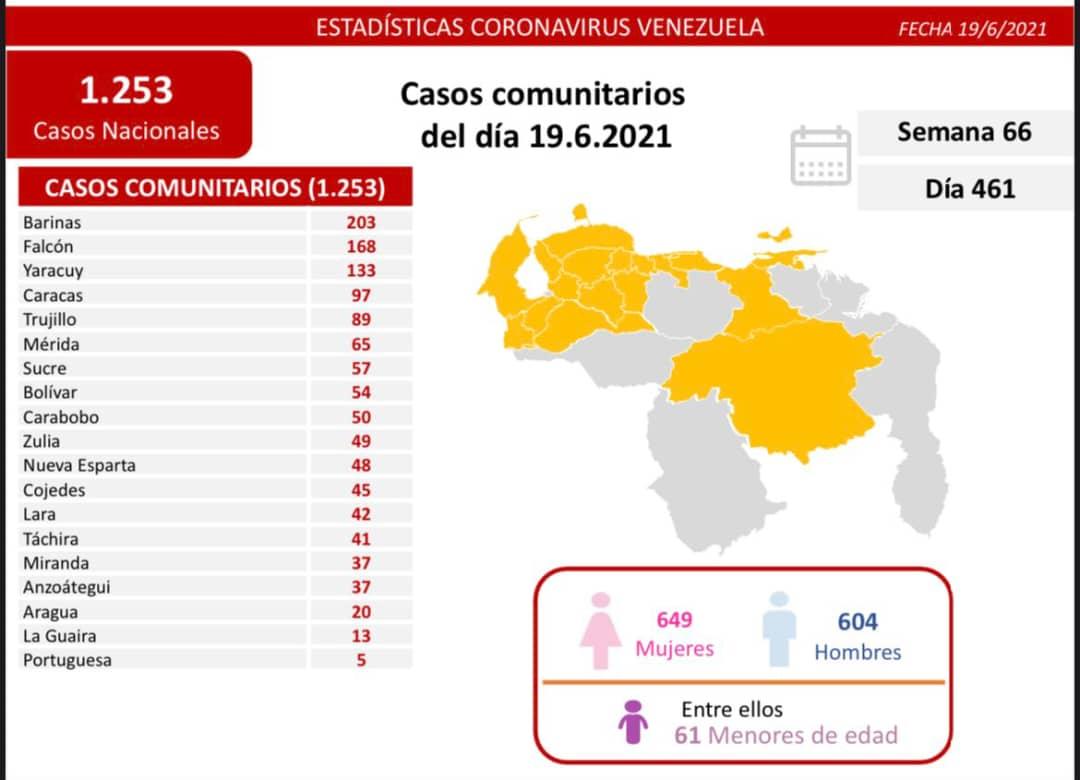 covid 19 en venezuela 34 casos en monagas este domingo 20 de junio de 2021 laverdaddemonagas.com covid 19 2006