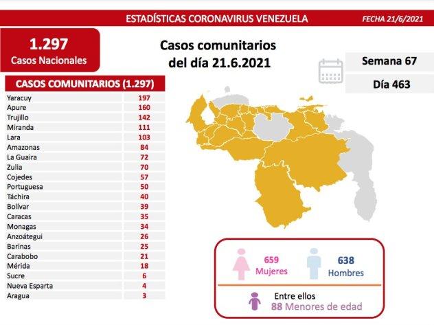 covid 19 en venezuela 34 casos en monagas este lunes 21 de junio de 2021 laverdaddemonagas.com covid 2106