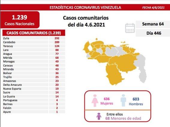 covid 19 en venezuela 49 casos en monagas este viernes 4 de junio de 2021 laverdaddemonagas.com covid19 0406