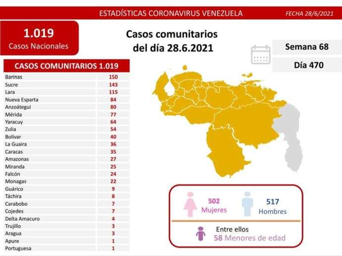 covid 19 en venezuela casos en monagas este lunes 28 de junio de 2021 laverdaddemonagas.com covid 2806