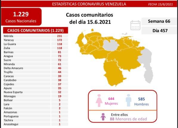 covid 19 en venezuela casos este martes 15 de junio de 2021 laverdaddemonagas.com covid19 1506