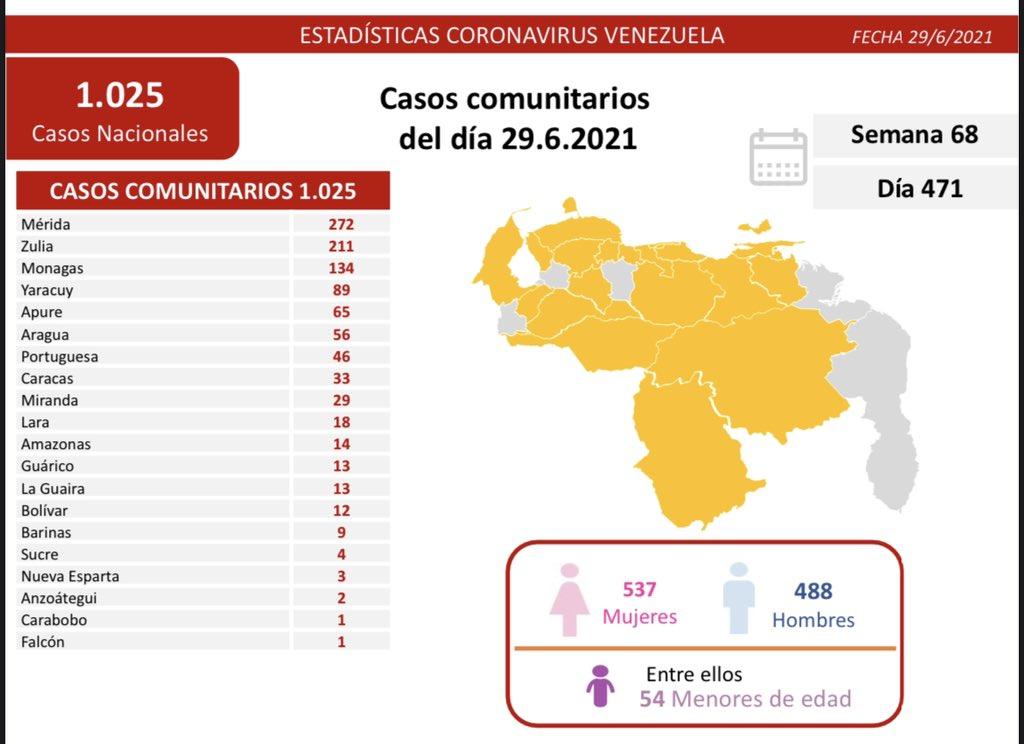 covid 19 en venezuela repunte con 134 casos en monagas este martes 29 de junio de 2021 laverdaddemonagas.com covid 19 2906