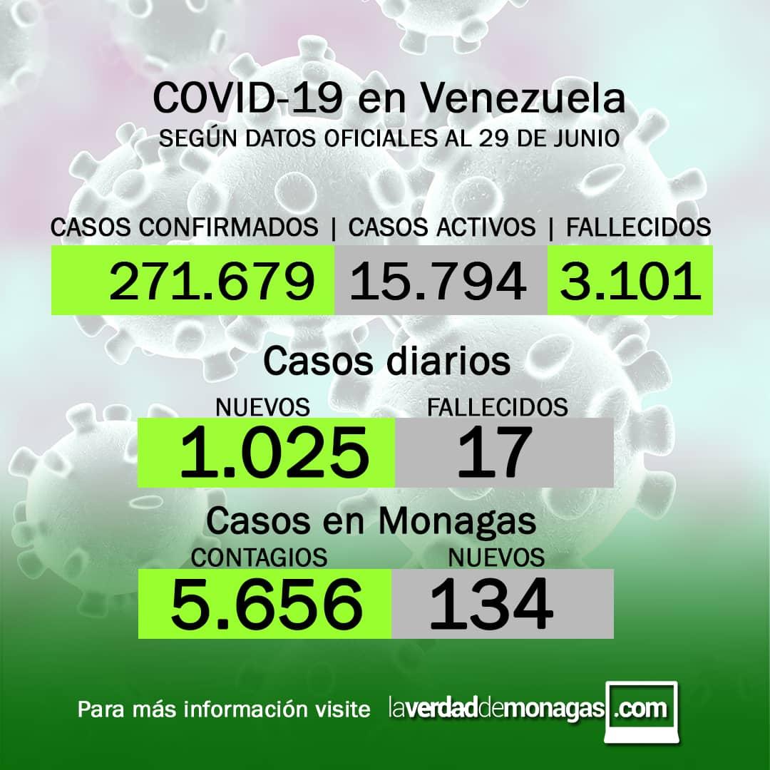 covid 19 en venezuela repunte con 134 casos en monagas este martes 29 de junio de 2021 laverdaddemonagas.com flyer 2906