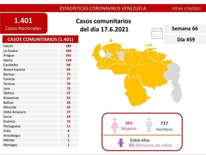 covid 19 en venezuela un solo caso en monagas este jueves 17 de junio de 2021 laverdaddemonagas.com covid19 1706