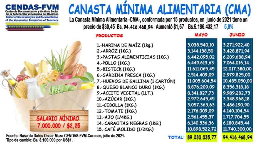 canasta minima alimentaria de junio supero los bs 94 millones laverdaddemonagas.com canasta minima familiar costo junio 2021 1