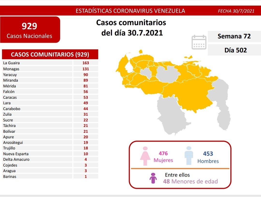 covid 19 en venezuela 131 casos en monagas este viernes 30 de julio de 2021 laverdaddemonagas.com covid19 3007