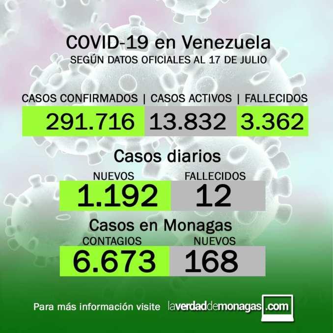 covid 19 en venezuela 168 casos positivos en monagas este sabado 17 de julio de 2021 laverdaddemonagas.com flyer covid 1707