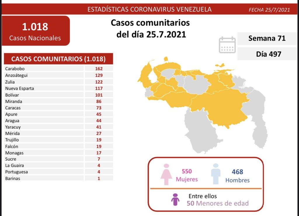 La imagen tiene un atributo ALT vacío; su nombre de archivo es covid-19-en-venezuela-17-casos-en-monagas-este-domingo-25-de-julio-de-2021-laverdaddemonagas.com-covid19-2507.jpg